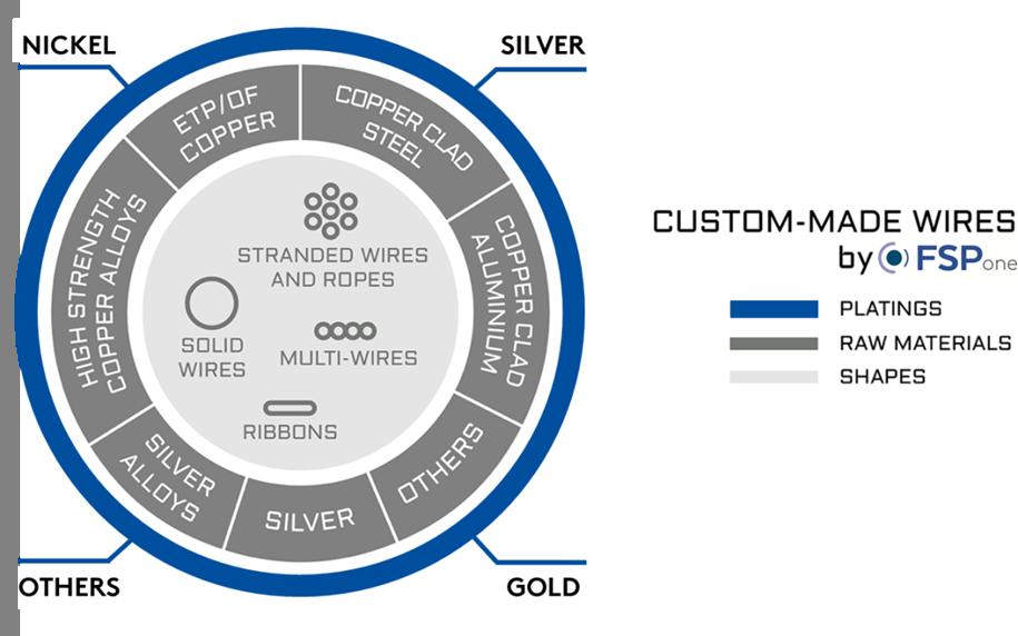 FSP-one, fabrication de fil et toron, image 3, fil doré, fil argenté, cuivre doré, fil argenté, cuivre argenté, cuivre nickelé